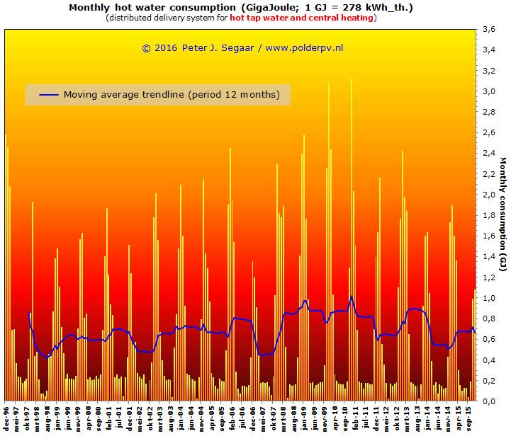 normaal gasverbruik per jaar